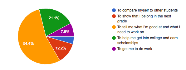 survey_purposeofgrades.png